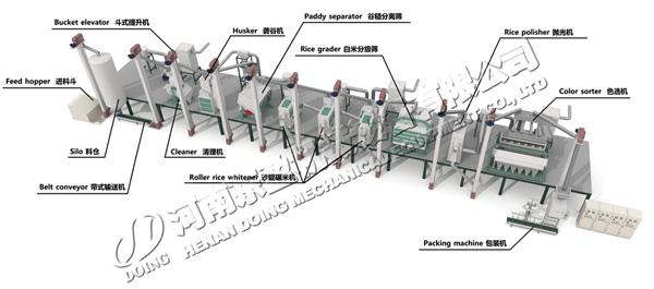 rice mill process